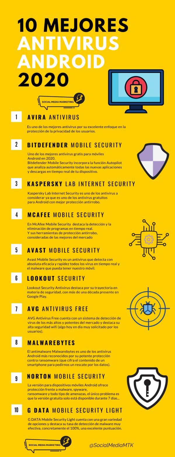 infografia con los Mejores Antivirus gratis para móviles Android en 2020