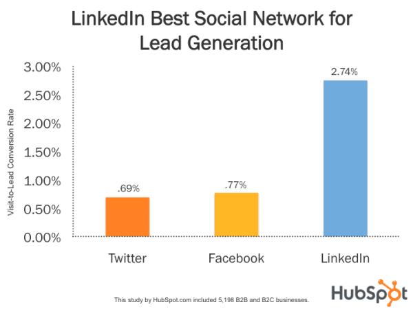 Linkedin la mejor red social para generar leads