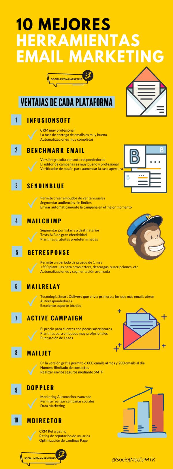infografia con ventajas de las mejores plataformas de email marketing