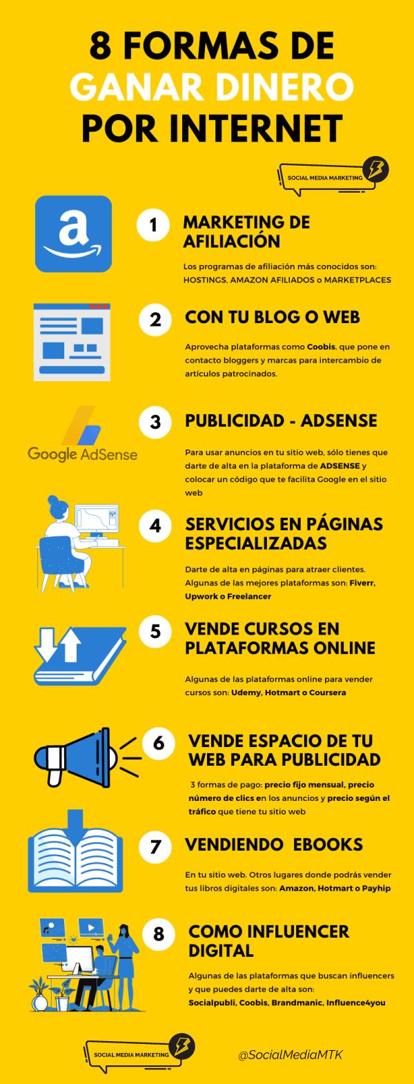 Cómo ganar dinero por Internet en España y desde casa en 2020