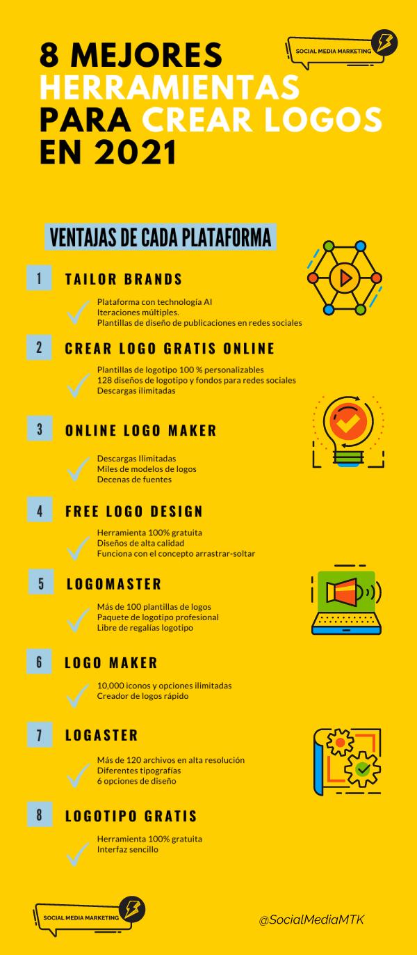 infografia con 8 herramientas para crear logos gratuitos en línea